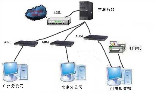 1)可以使用公司内置的服务器作为互联网版的主服务器 2)租用云主机